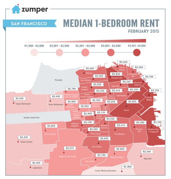 SF Rents February